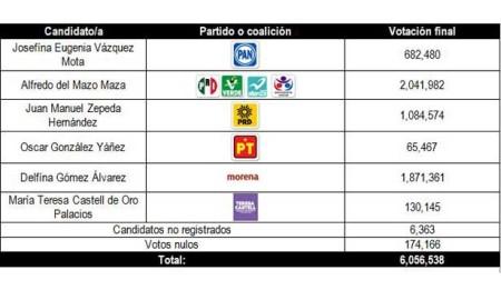 votacionedomex